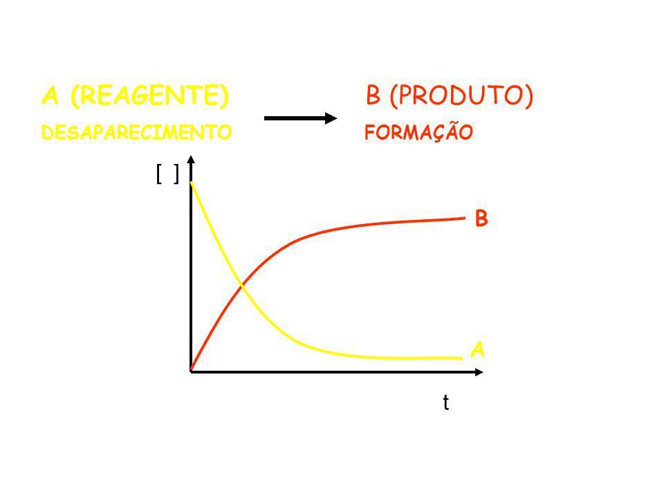 A (REAGENTE) DESAPARECIMENTO B (PRODUTO) FORMAÇÃO [ ] B A t
